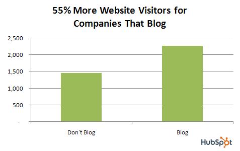 55% de visiteurs en plus pour les entreprises qui ont un blog